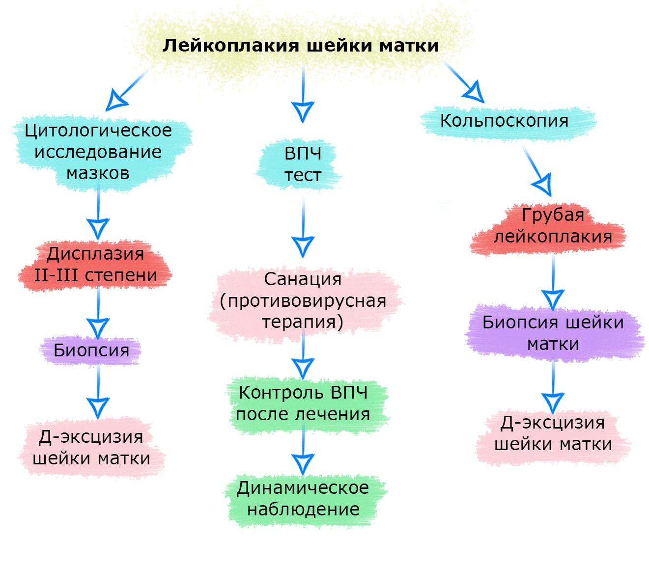 лейкоплакия шейки матки-min