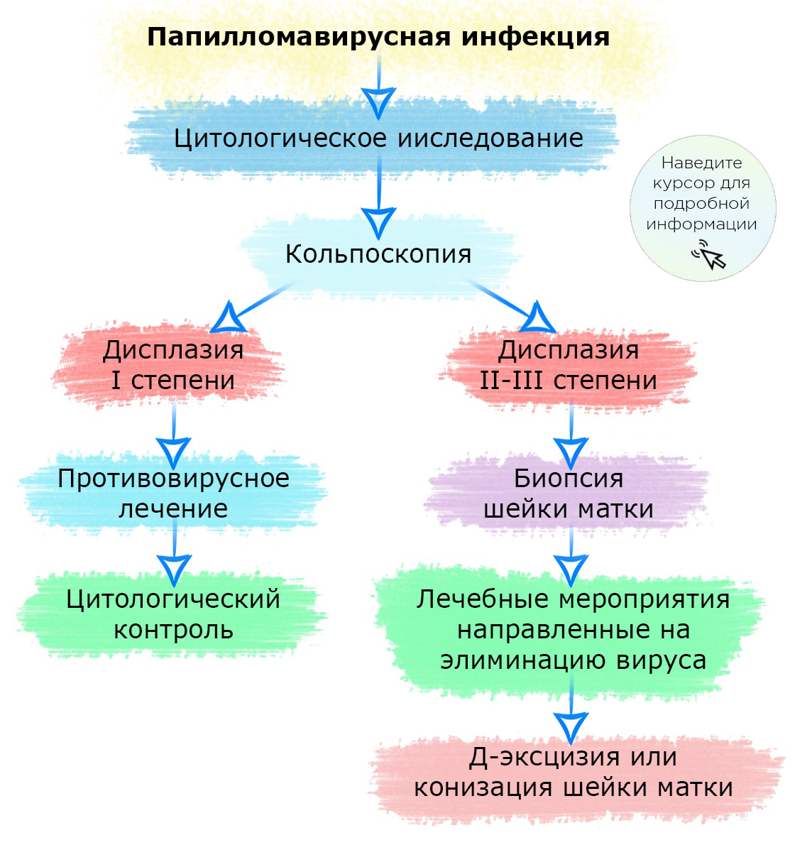 папилломавирусная инфекция