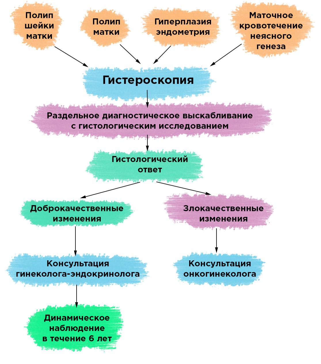 Что такое гистероскопия