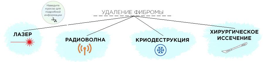 Схема удаления фибромы