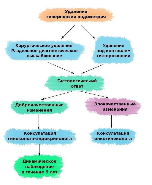 схема лечения гиперплазии эндометрия